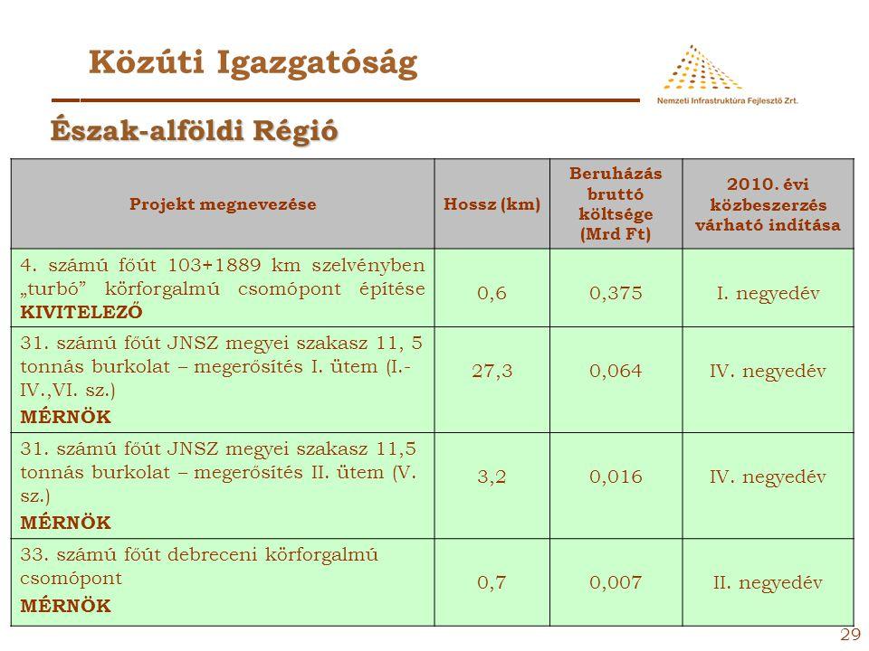 28 Közúti Igazgatóság Projekt megnevezéseHossz (km) Beruházás bruttó költsége (Mrd Ft) 2010. évi közbeszerzés várható indítása 4. számú főút Hajdúszob