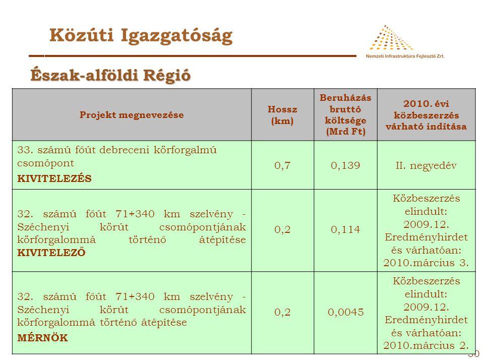 29 Közúti Igazgatóság Projekt megnevezéseHossz (km) Beruházás bruttó költsége (Mrd Ft) 2010. évi közbeszerzés várható indítása 4. számú főút 103+1889
