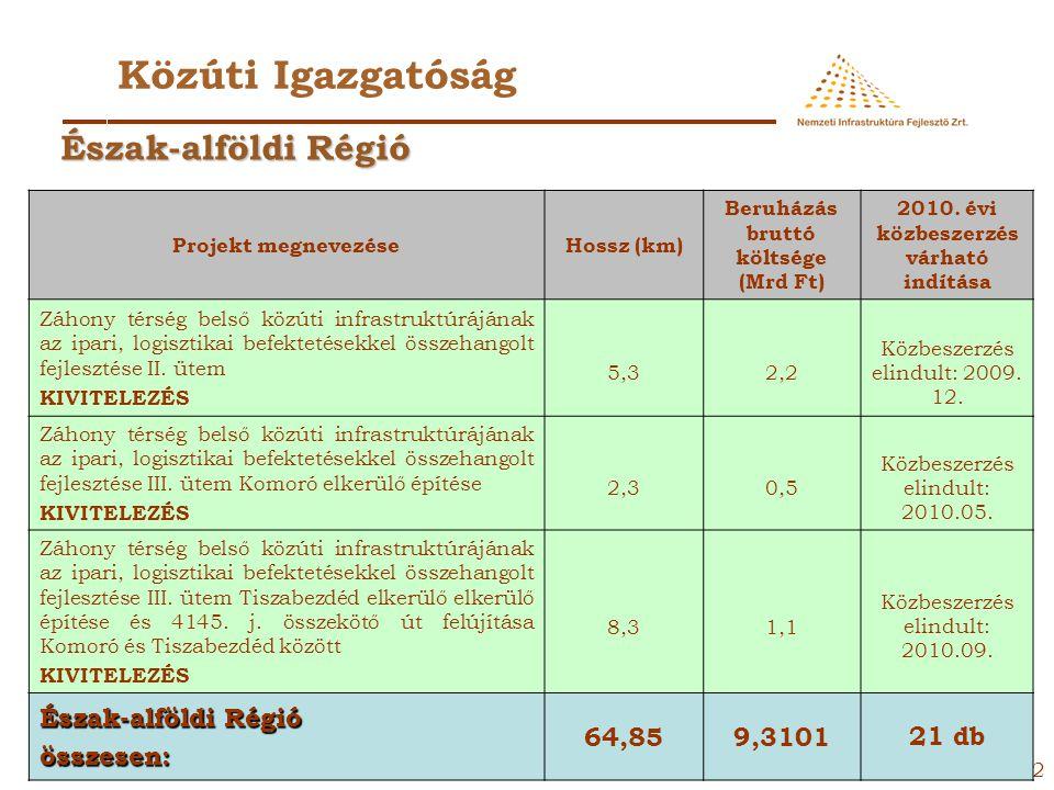 31 Közúti Igazgatóság Projekt megnevezéseHossz (km) Beruházás bruttó költsége (Mrd Ft) 2010. évi közbeszerzés várható indítása 33. számú főút JNSZ meg
