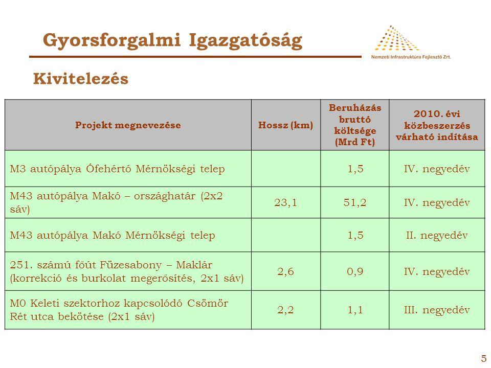 15 Közúti Igazgatóság Projekt megnevezéseHossz (km) Beruházás bruttó költsége (Mrd Ft) 2010.