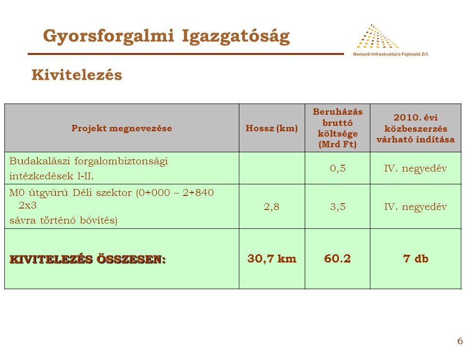 55 Gyorsforgalmi Igazgatóság Projekt megnevezéseHossz (km) Beruházás bruttó költsége (Mrd Ft) 2010. évi közbeszerzés várható indítása M3 autópálya Ófe