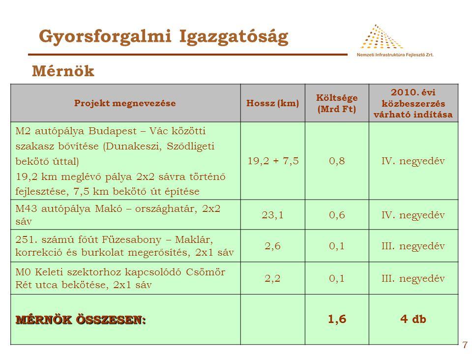 66 Gyorsforgalmi Igazgatóság Projekt megnevezéseHossz (km) Beruházás bruttó költsége (Mrd Ft) 2010. évi közbeszerzés várható indítása Budakalászi forg