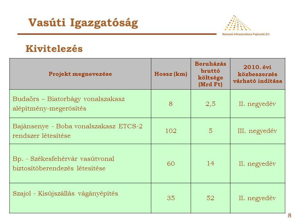 77 Gyorsforgalmi Igazgatóság Projekt megnevezéseHossz (km) Költsége (Mrd Ft) 2010. évi közbeszerzés várható indítása M2 autópálya Budapest – Vác közöt
