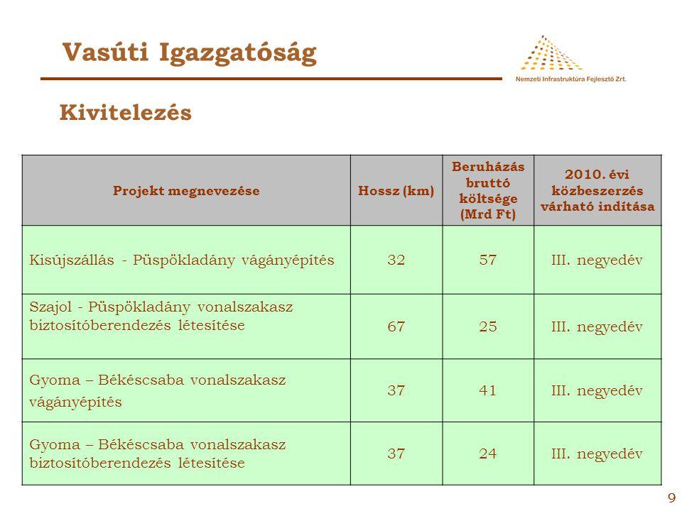 88 Vasúti Igazgatóság Projekt megnevezéseHossz (km) Beruházás bruttó költsége (Mrd Ft) 2010. évi közbeszerzés várható indítása Budaörs – Biatorbágy vo