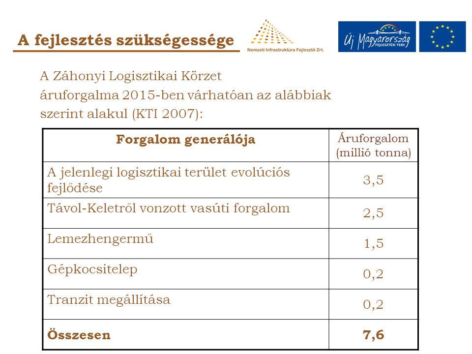 A Záhonyi Logisztikai Körzet áruforgalma 2015-ben várhatóan az alábbiak szerint alakul (KTI 2007): A fejlesztés szükségessége Forgalom generálója Áruforgalom (millió tonna) A jelenlegi logisztikai terület evolúciós fejlődése 3,5 Távol-Keletről vonzott vasúti forgalom 2,5 Lemezhengermű 1,5 Gépkocsitelep 0,2 Tranzit megállítása 0,2 Összesen7,6
