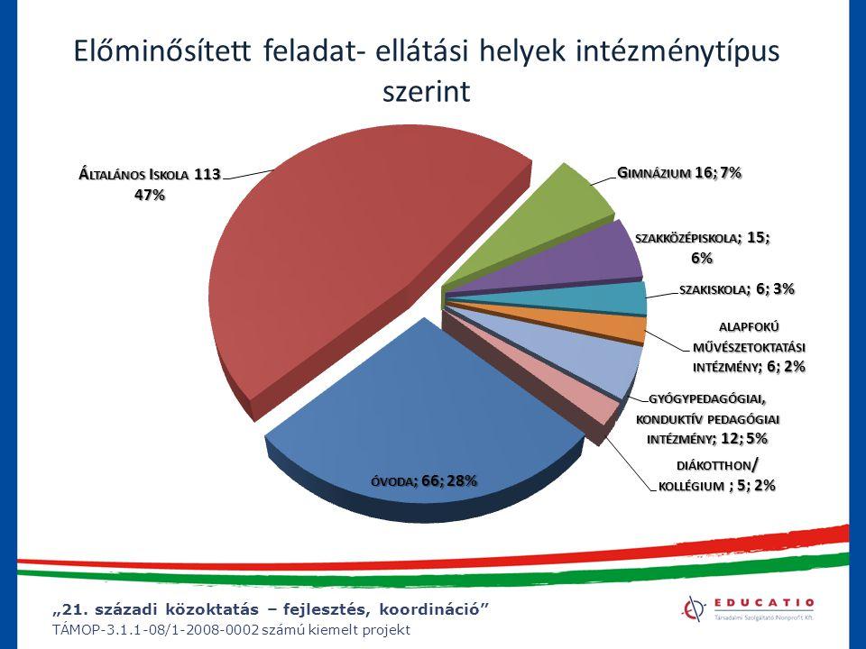"""""""21. századi közoktatás – fejlesztés, koordináció"""" TÁMOP-3.1.1-08/1-2008-0002 számú kiemelt projekt Előminősített feladat- ellátási helyek intézménytí"""