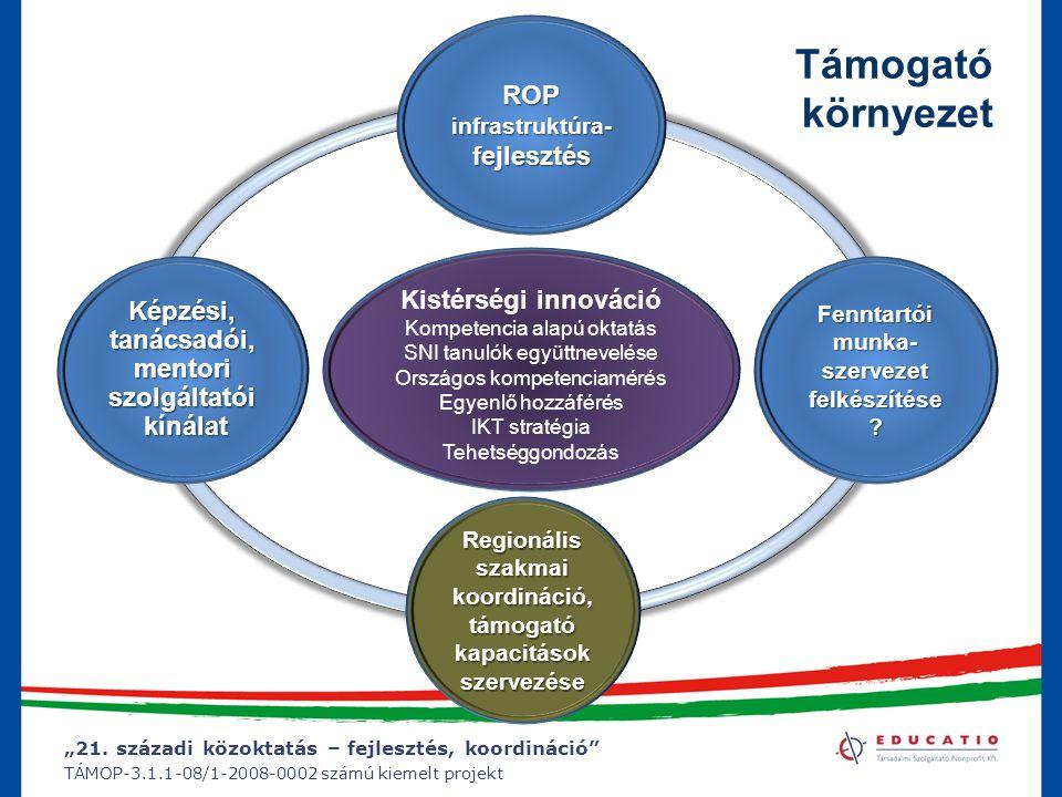 """""""21. századi közoktatás – fejlesztés, koordináció"""" TÁMOP-3.1.1-08/1-2008-0002 számú kiemelt projekt Támogató környezet ROPinfrastruktúra-fejlesztés Ké"""