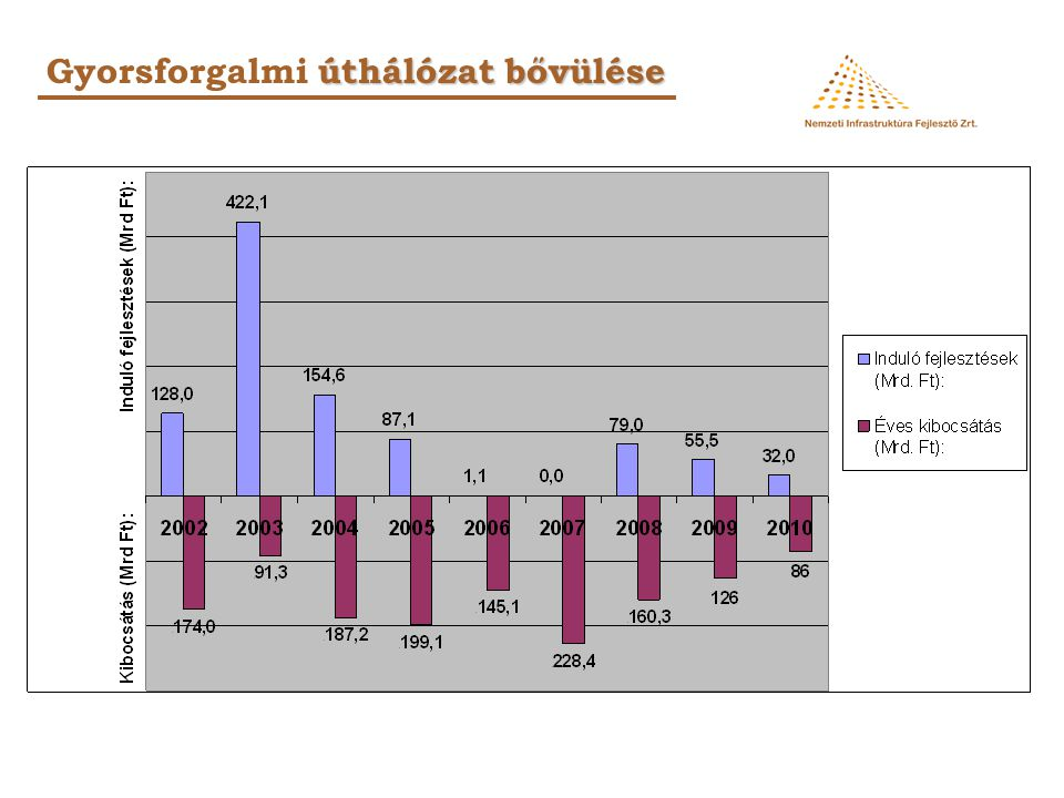 úthálózat bővülése Gyorsforgalmi úthálózat bővülése