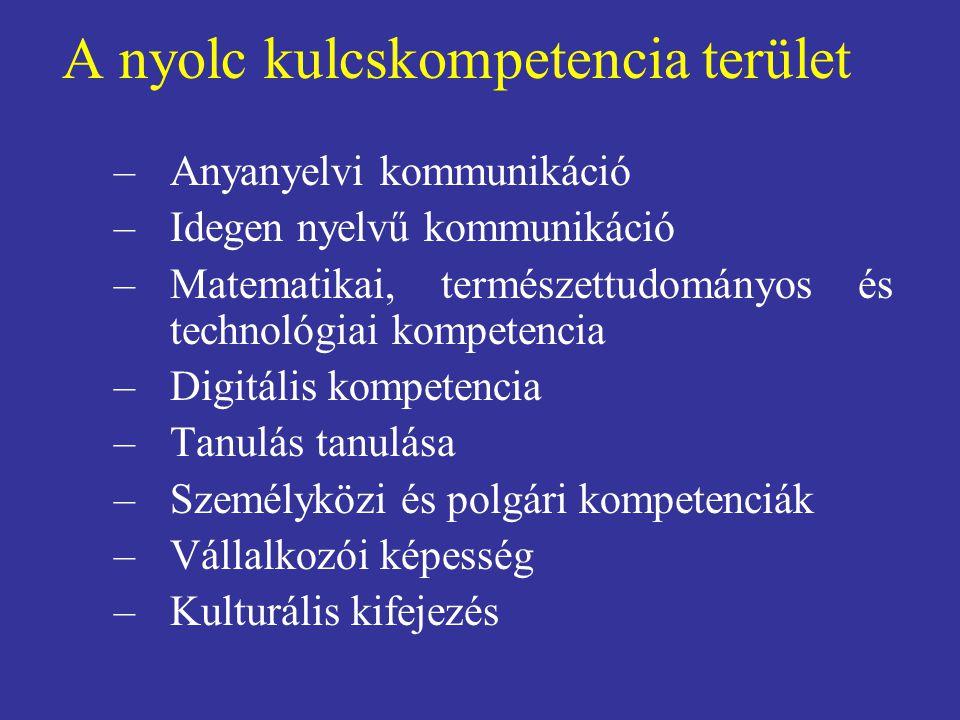 A nyolc kulcskompetencia terület –Anyanyelvi kommunikáció –Idegen nyelvű kommunikáció –Matematikai, természettudományos és technológiai kompetencia –Digitális kompetencia –Tanulás tanulása –Személyközi és polgári kompetenciák –Vállalkozói képesség –Kulturális kifejezés