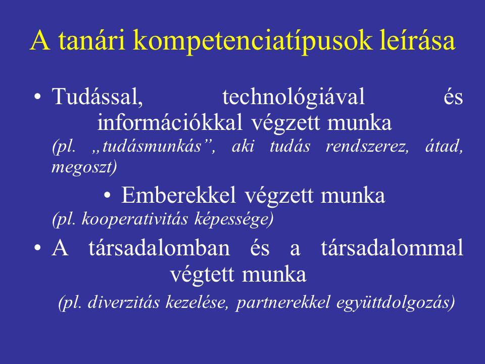 """A tanári kompetenciatípusok leírása Tudással, technológiával és információkkal végzett munka (pl. """"tudásmunkás"""", aki tudás rendszerez, átad, megoszt)"""