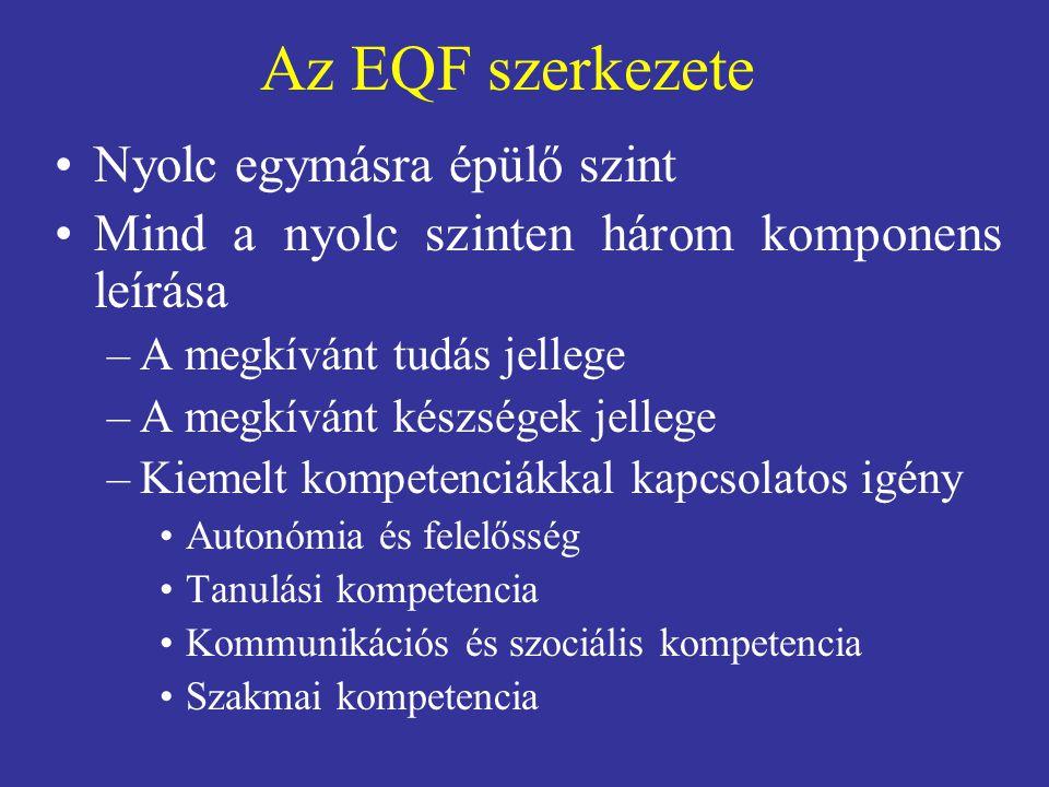 Az EQF szerkezete Nyolc egymásra épülő szint Mind a nyolc szinten három komponens leírása –A megkívánt tudás jellege –A megkívánt készségek jellege –Kiemelt kompetenciákkal kapcsolatos igény Autonómia és felelősség Tanulási kompetencia Kommunikációs és szociális kompetencia Szakmai kompetencia