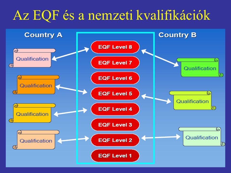Az EQF és a nemzeti kvalifikációk