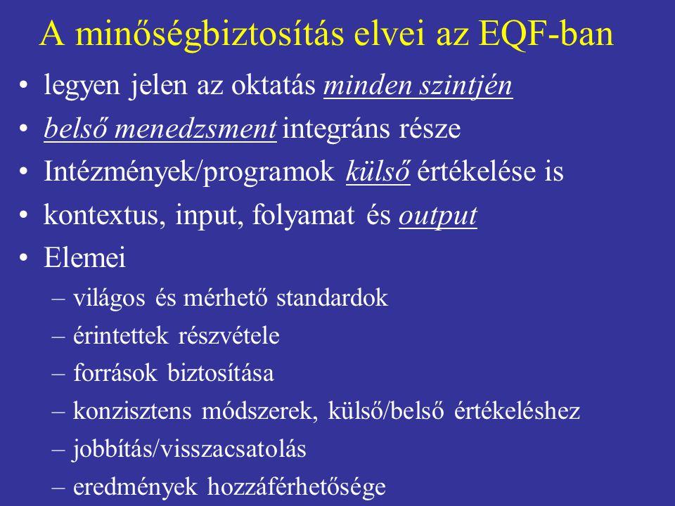 A minőségbiztosítás elvei az EQF-ban legyen jelen az oktatás minden szintjén belső menedzsment integráns része Intézmények/programok külső értékelése