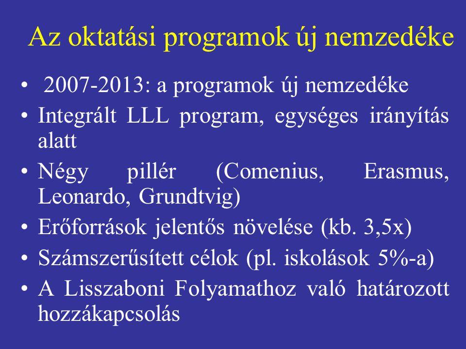 Az oktatási programok új nemzedéke 2007-2013: a programok új nemzedéke Integrált LLL program, egységes irányítás alatt Négy pillér (Comenius, Erasmus, Leonardo, Grundtvig) Erőforrások jelentős növelése (kb.