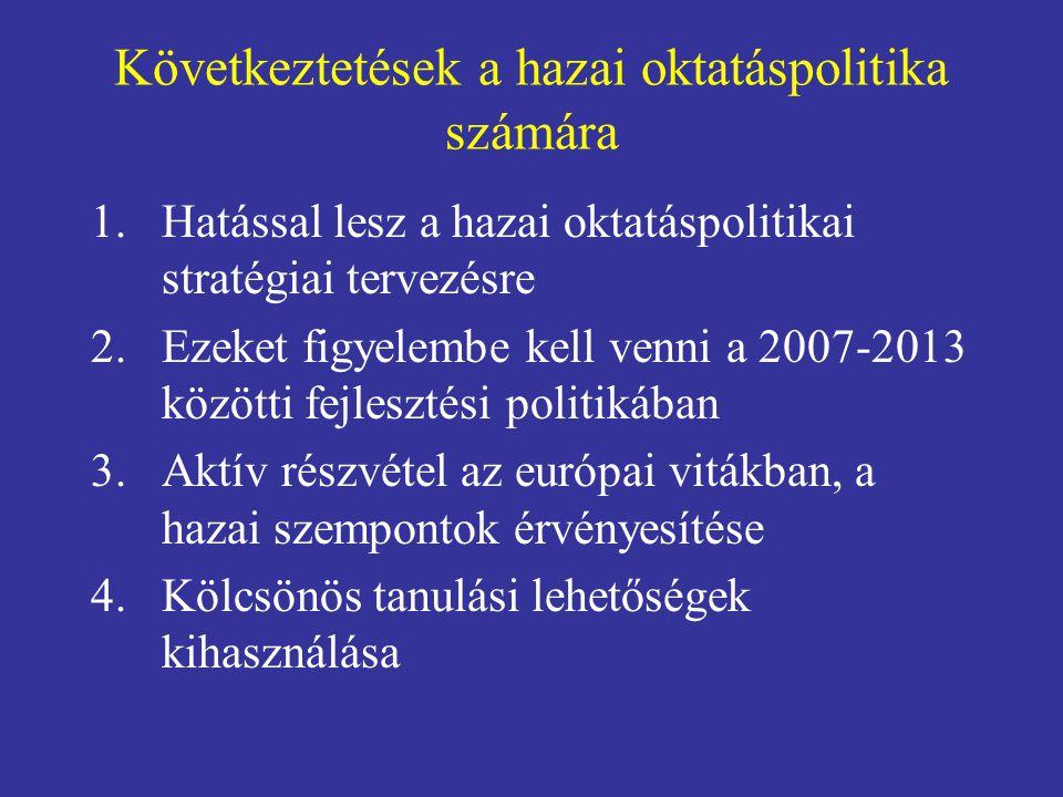 Következtetések a hazai oktatáspolitika számára 1.Hatással lesz a hazai oktatáspolitikai stratégiai tervezésre 2.Ezeket figyelembe kell venni a 2007-2013 közötti fejlesztési politikában 3.Aktív részvétel az európai vitákban, a hazai szempontok érvényesítése 4.Kölcsönös tanulási lehetőségek kihasználása