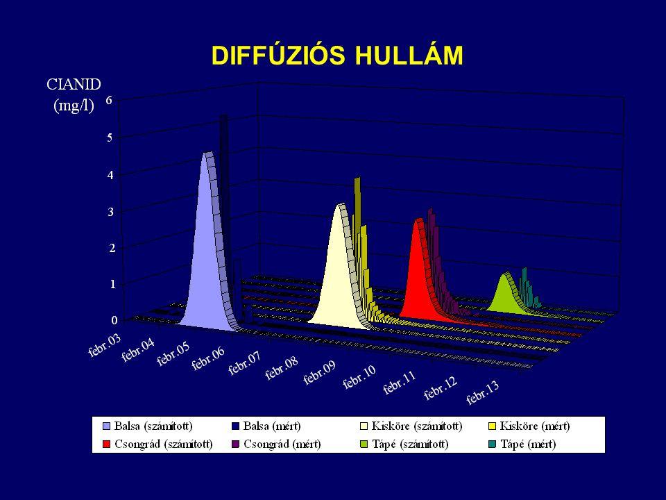 DIFFÚZIÓS HULLÁM