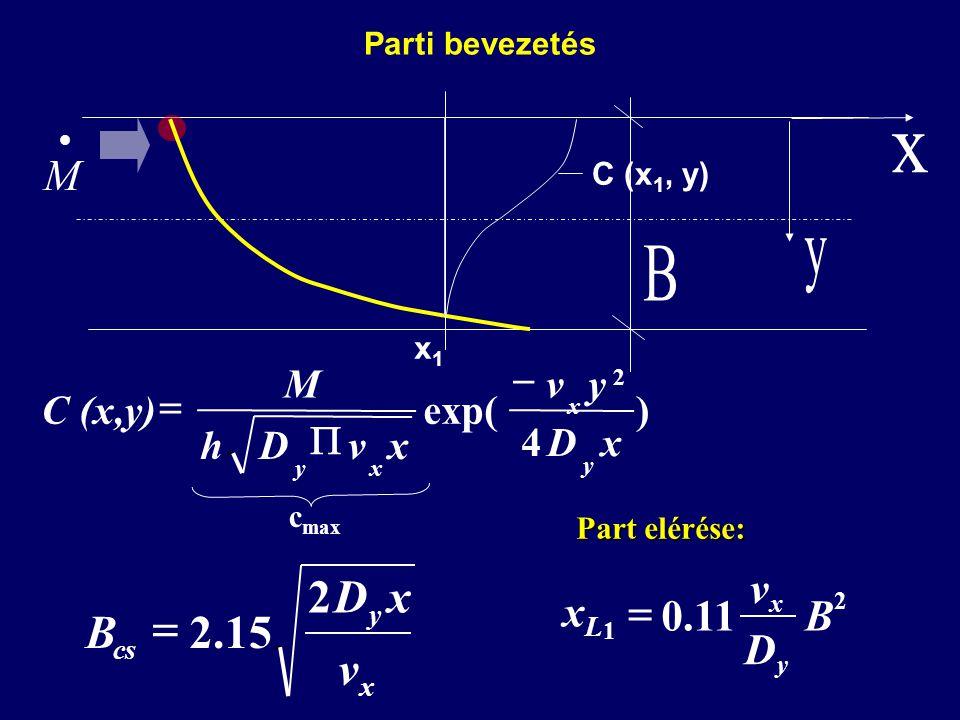 Parti bevezetés  M x y cs v xD B 2 15.2  2 1 11.0B D v xLxL y x  ) 4 exp( 2 xD yv xvDh M C (x,y) y x xy    c max C (x 1, y) x1x1 Part elérése: