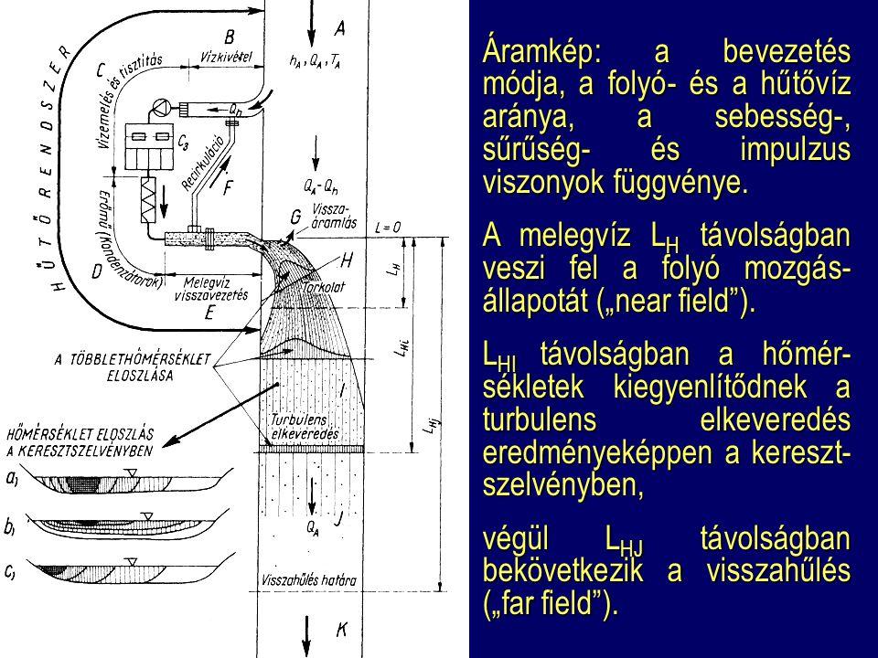 Áramkép: a bevezetés módja, a folyó- és a hűtővíz aránya, a sebesség-, sűrűség- és impulzus viszonyok függvénye.