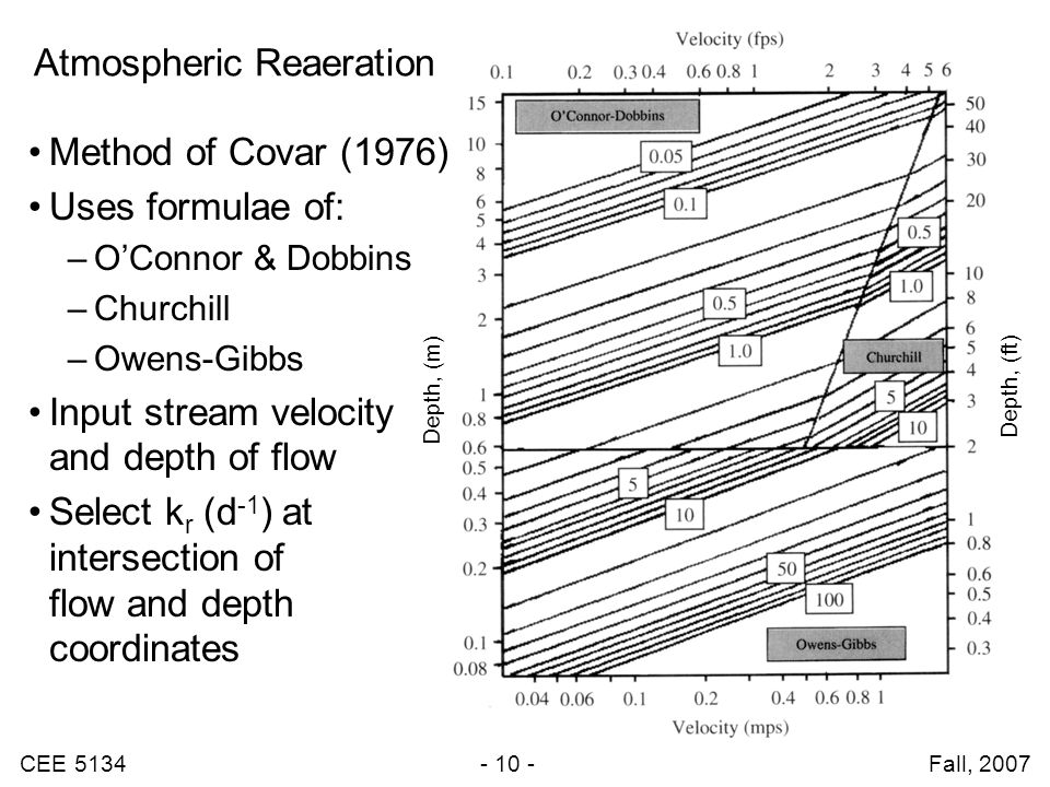 CEE 5134 - 10 - Fall, 2007 Atmospheric Reaeration Depth, (m) Depth, (ft) Method of Covar (1976) Uses formulae of: –O'Connor & Dobbins –Churchill –Owens-Gibbs Input stream velocity and depth of flow Select k r (d -1 ) at intersection of flow and depth coordinates