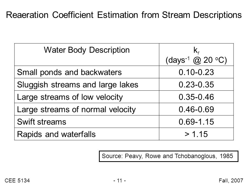 CEE 5134 - 11 - Fall, 2007 Reaeration Coefficient Estimation from Stream Descriptions Water Body Descriptionk r (days -1 @ 20 o C) Small ponds and bac