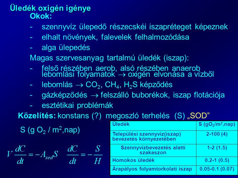 """Üledék oxigén igénye Okok: -szennyvíz ülepedő részecskéi iszapréteget képeznek -elhalt növények, falevelek felhalmozódása -alga ülepedés Magas szervesanyag tartalmú üledék (iszap): -felső részében aerob, alsó részében anaerob lebomlási folyamatok  oxigén elvonása a vízből -lebomlás  CO 2, CH 4, H 2 S képződés -gázképződés  felszálló buborékok, iszap flotációja -esztétikai problémák Közelítés: konstans ( ) megoszló terhelés (S) """"SOD S (g O 2 / m 2,nap) ÜledékS (gO 2 /m 2,nap) Települési szennyvíz(iszap) bevezetés környezetében 2-100 (4) Szennyvízbevezetés alatti szakaszon 1-2 (1.5) Homokos üledék0.2-1 (0.5) Árapályos folyamtorkolati iszap0.05-0.1 (0.07)"""