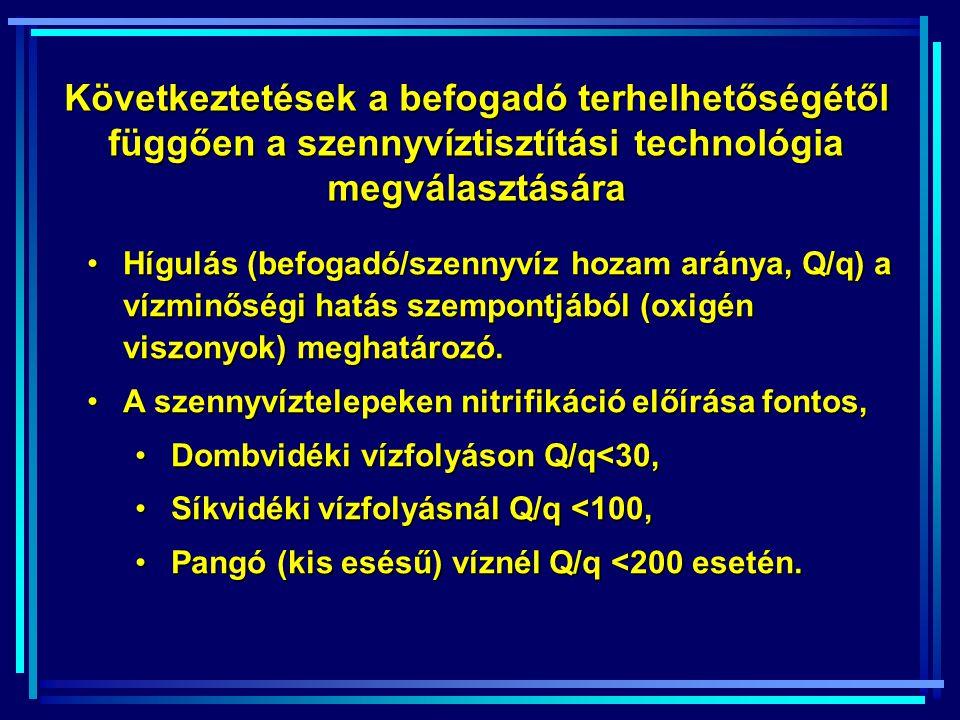 Következtetések a befogadó terhelhetőségétől függően a szennyvíztisztítási technológia megválasztására Hígulás (befogadó/szennyvíz hozam aránya, Q/q) a vízminőségi hatás szempontjából (oxigén viszonyok) meghatározó.Hígulás (befogadó/szennyvíz hozam aránya, Q/q) a vízminőségi hatás szempontjából (oxigén viszonyok) meghatározó.