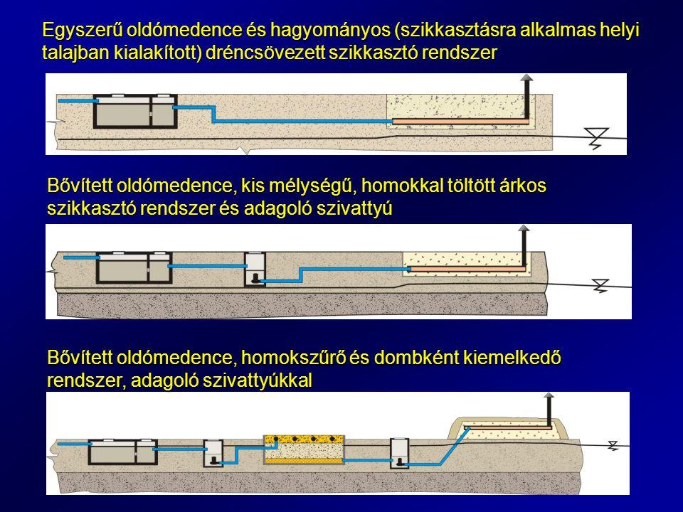 Egyszerű oldómedence és hagyományos (szikkasztásra alkalmas helyi talajban kialakított) dréncsövezett szikkasztó rendszer Bővített oldómedence, kis mélységű, homokkal töltött árkos szikkasztó rendszer és adagoló szivattyú Bővített oldómedence, homokszűrő és dombként kiemelkedő rendszer, adagoló szivattyúkkal