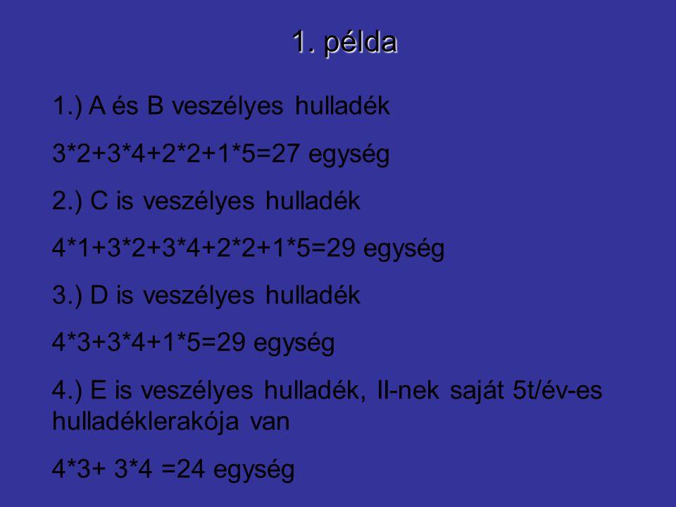 1. példa 1.) A és B veszélyes hulladék 3*2+3*4+2*2+1*5=27 egység 2.) C is veszélyes hulladék 4*1+3*2+3*4+2*2+1*5=29 egység 3.) D is veszélyes hulladék