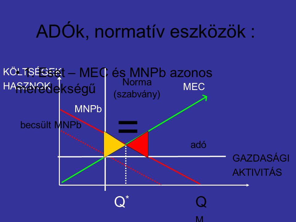 ADÓk, normatív eszközök : GAZDASÁGI AKTIVITÁS KÖLTSÉGEK, HASZNOK MNPb Q*Q* MEC QMQM 1.