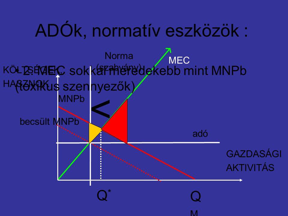 ADÓk, normatív eszközök : MNPb MEC GAZDASÁGI AKTIVITÁS KÖLTSÉGEK, HASZNOK Q*Q* QMQM 2.