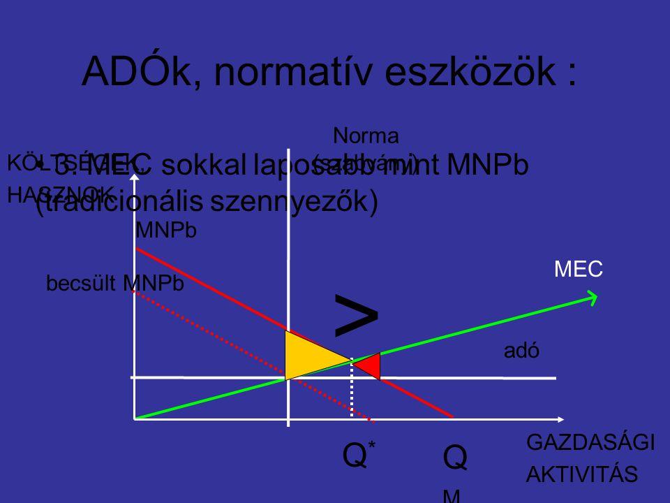 ADÓk, normatív eszközök : MNPb MEC GAZDASÁGI AKTIVITÁS KÖLTSÉGEK, HASZNOK Q*Q* QMQM 3.