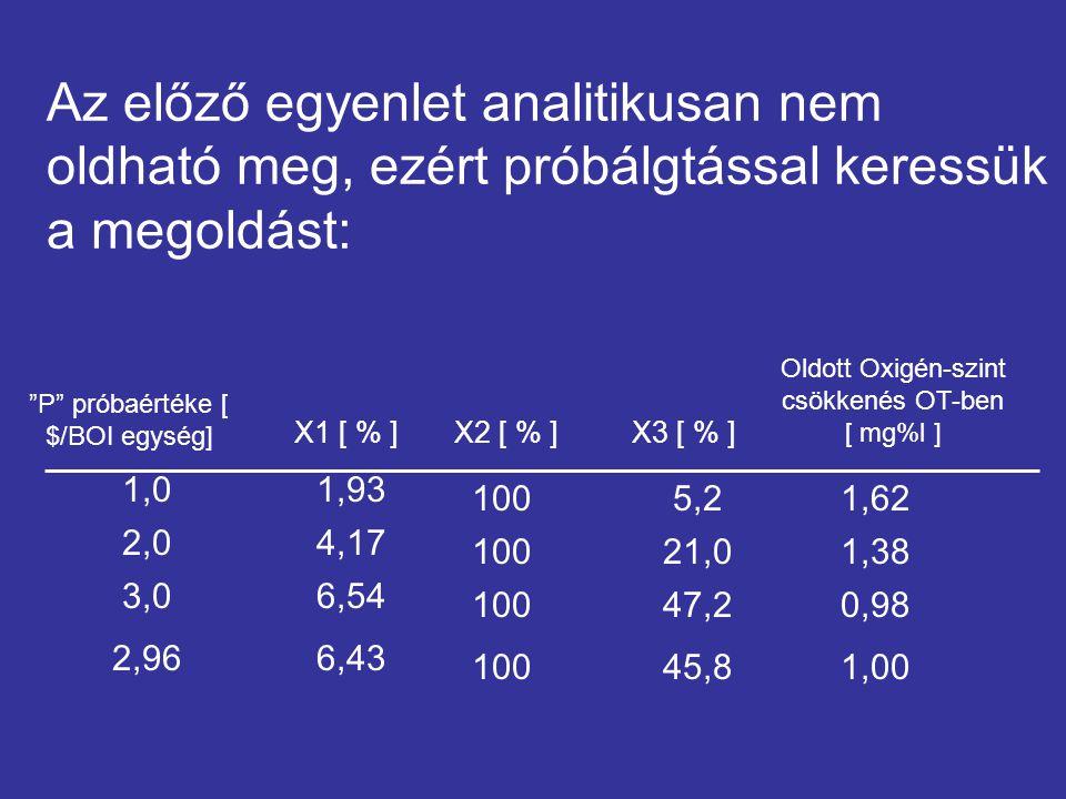 Ezek után vizsgáljuk a költségeket: Eltávolítási hatásfok [ % ] 14,12 156,43 2100 2 510100 346,12 1 56645,82  4 910 Költség [ ezer $ ] Szennyező forrás 34 2 510 1 551  4 950 Eltávolítási hatásfok [ % ] költség [ ezer $ ]