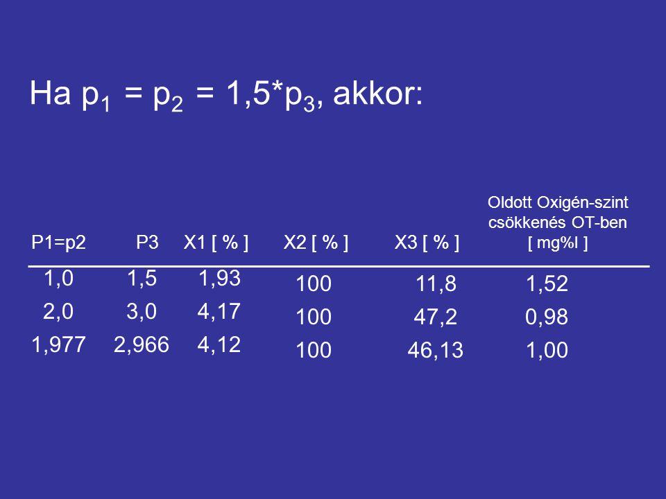 Ha p 1 = p 2 = 1,5*p 3, akkor: X1 [ % ] Oldott Oxigén-szint csökkenés OT-ben [ mg%l ] 1,01,93 10011,8 2,04,17 10047,2 1,9774,12 10046,13 X2 [ % ]X3 [ % ]P1=p2 1,52 0,98 1,00 P3 1,5 3,0 2,966