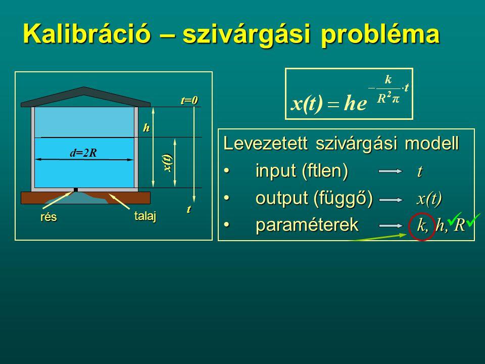 Kalibráció – szivárgási probléma talaj rés d=2R h t=0 t x(t) Levezetett szivárgási modell input (ftlen) tinput (ftlen) t output (függő) x(t)output (függő) x(t) paraméterek k, h, Rparaméterek k, h, R Modellparaméter matematikai modell közvetlenül nem mérhető paraméterematematikai modell közvetlenül nem mérhető paramétere fizikai tartalommal, gyakran dimenzióval rendelkezikfizikai tartalommal, gyakran dimenzióval rendelkezik meghatározása közvetett módon zajlikmeghatározása közvetett módon zajlik kalibráció