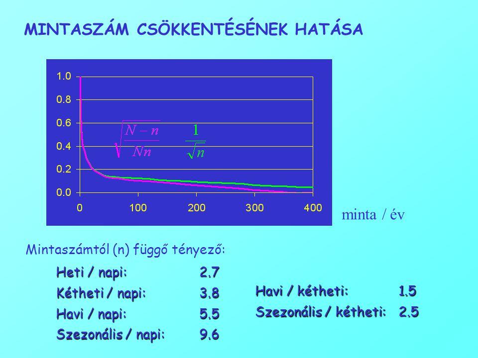 MINTASZÁM CSÖKKENTÉSÉNEK HATÁSA minta / év Heti / napi: 2.7 Kétheti / napi: 3.8 Havi / napi:5.5 Szezonális / napi: 9.6 Mintaszámtól (n) függő tényező: Havi / kétheti: 1.5 Szezonális / kétheti:2.5