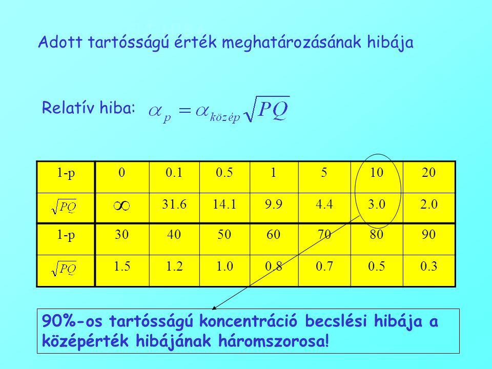 MINTAVÉTELI HIBA Adott tartósságú érték meghatározásának hibája Relatív hiba: 1-p00.10.5151020 31.614.19.94.43.02.0 1-p30405060708090 1.51.21.00.80.70.50.3 90%-os tartósságú koncentráció becslési hibája a középérték hibájának háromszorosa!