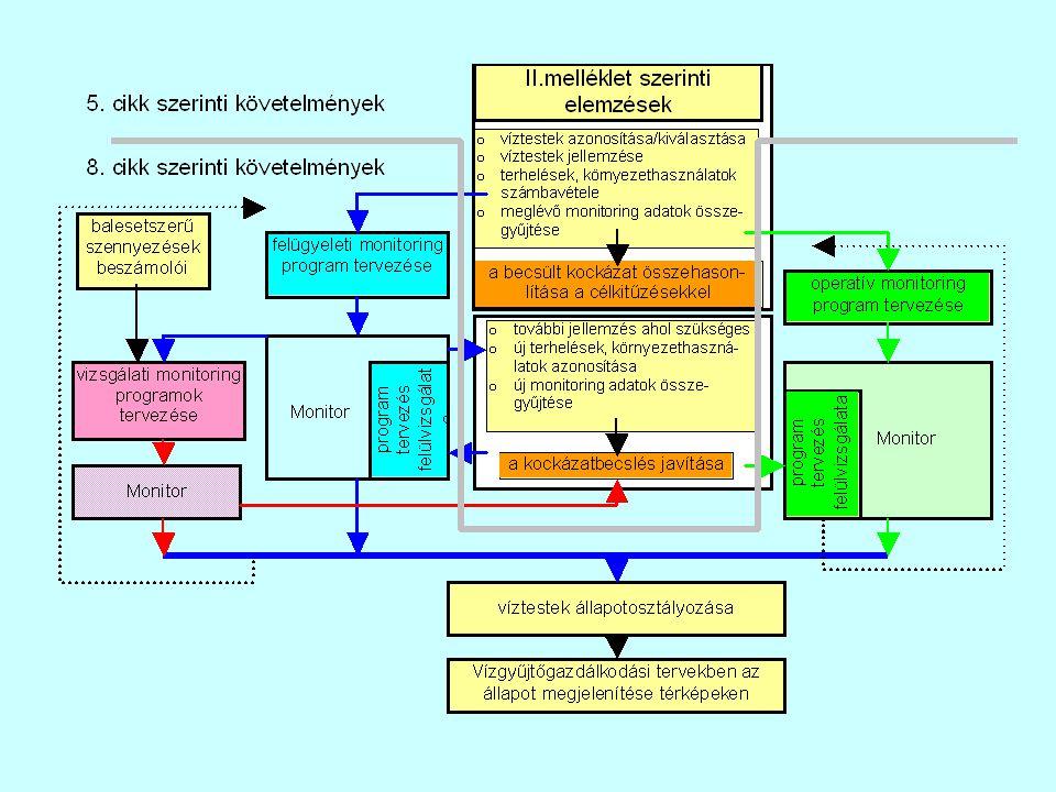 Felszíni vizek feltáró (felügyeleti) monitoringja A II.