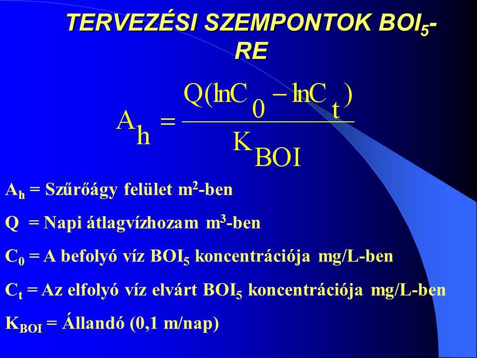 TERVEZÉSI SZEMPONTOK BOI 5 - RE A h = Szűrőágy felület m 2 -ben Q = Napi átlagvízhozam m 3 -ben C 0 = A befolyó víz BOI 5 koncentrációja mg/L-ben C t