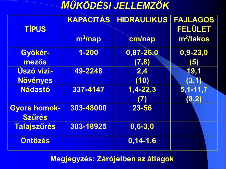 M ŰKÖDÉSI JELLEMZŐK 0,14-1,6Öntözés 0,6-3,0303-18925Talajszűrés 23-56303-48000Gyors homok- Szűrés 5,1-11,7 (8,2) 1,4-22,3 (7) 337-4147Nádastó 19,1 (3,1) 2,4 (10) 49-2248Úszó vízi- Növényes 0,9-23,0 (5) 0,87-26,0 (7,8) 1-200Gyökér- mezős FAJLAGOS FELÜLET m 2 /lakos HIDRAULIKUS cm/nap KAPACITÁS m 3 /nap TÍPUS Megjegyzés: Zárójelben az átlagok