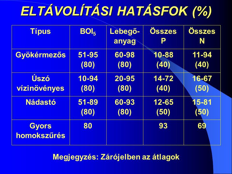 ELTÁVOLÍTÁSI HATÁSFOK (%) 699380Gyors homokszűrés 15-81 (50) 12-65 (50) 60-93 (80) 51-89 (80) Nádastó 16-67 (50) 14-72 (40) 20-95 (80) 10-94 (80) Úszó vízinövényes 11-94 (40) 10-88 (40) 60-98 (80) 51-95 (80) Gyökérmezős Összes N Összes P Lebegő- anyag BOI 5 Típus Megjegyzés: Zárójelben az átlagok