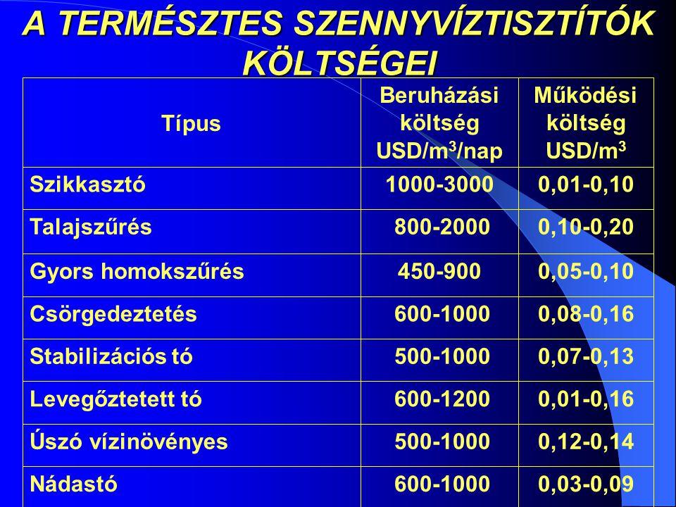 A TERMÉSZTES SZENNYVÍZTISZTÍTÓK KÖLTSÉGEI 0,03-0,09 600-1000Nádastó 0,12-0,14 500-1000Úszó vízinövényes 0,01-0,16 600-1200Levegőztetett tó 0,07-0,13 500-1000Stabilizációs tó 0,08-0,16 600-1000Csörgedeztetés 0,05-0,10450-900Gyors homokszűrés 0,10-0,20 800-2000Talajszűrés 0,01-0,101000-3000Szikkasztó Működési költség USD/m 3 Beruházási költség USD/m 3 /nap Típus