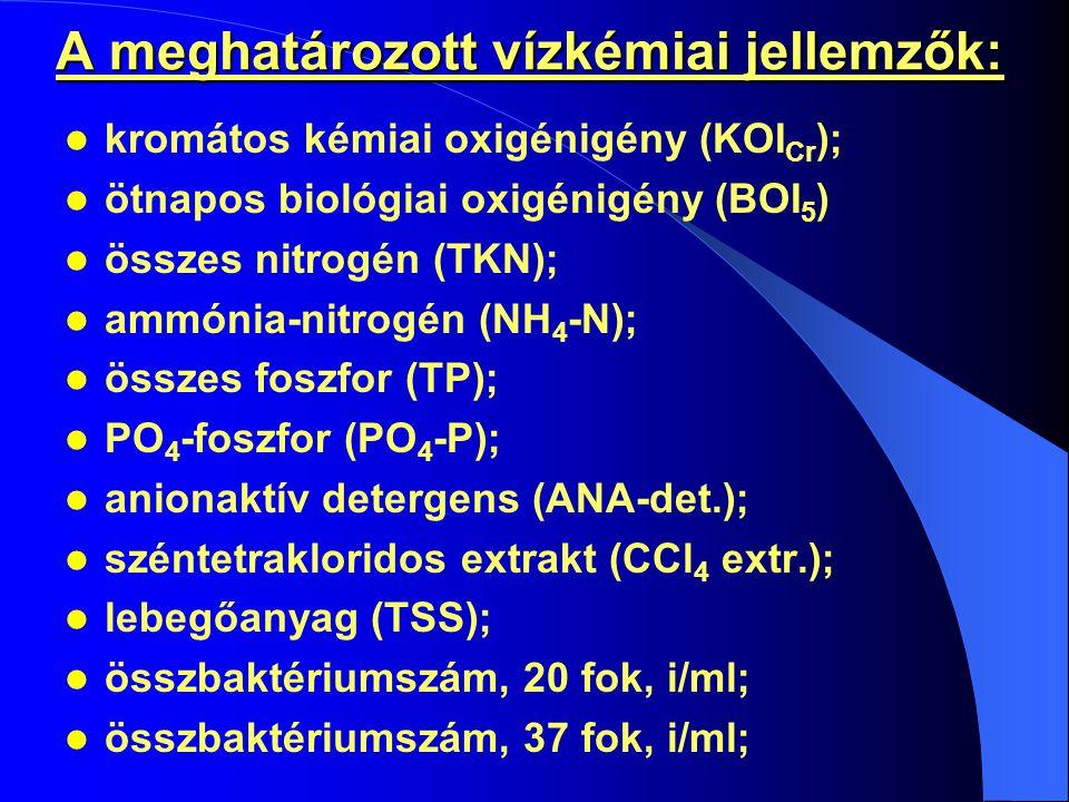 A meghatározott vízkémiai jellemzők: kromátos kémiai oxigénigény (KOI Cr ); ötnapos biológiai oxigénigény (BOI 5 ) összes nitrogén (TKN); ammónia-nitrogén (NH 4 -N); összes foszfor (TP); PO 4 -foszfor (PO 4 -P); anionaktív detergens (ANA-det.); széntetrakloridos extrakt (CCl 4 extr.); lebegőanyag (TSS); összbaktériumszám, 20 fok, i/ml; összbaktériumszám, 37 fok, i/ml;