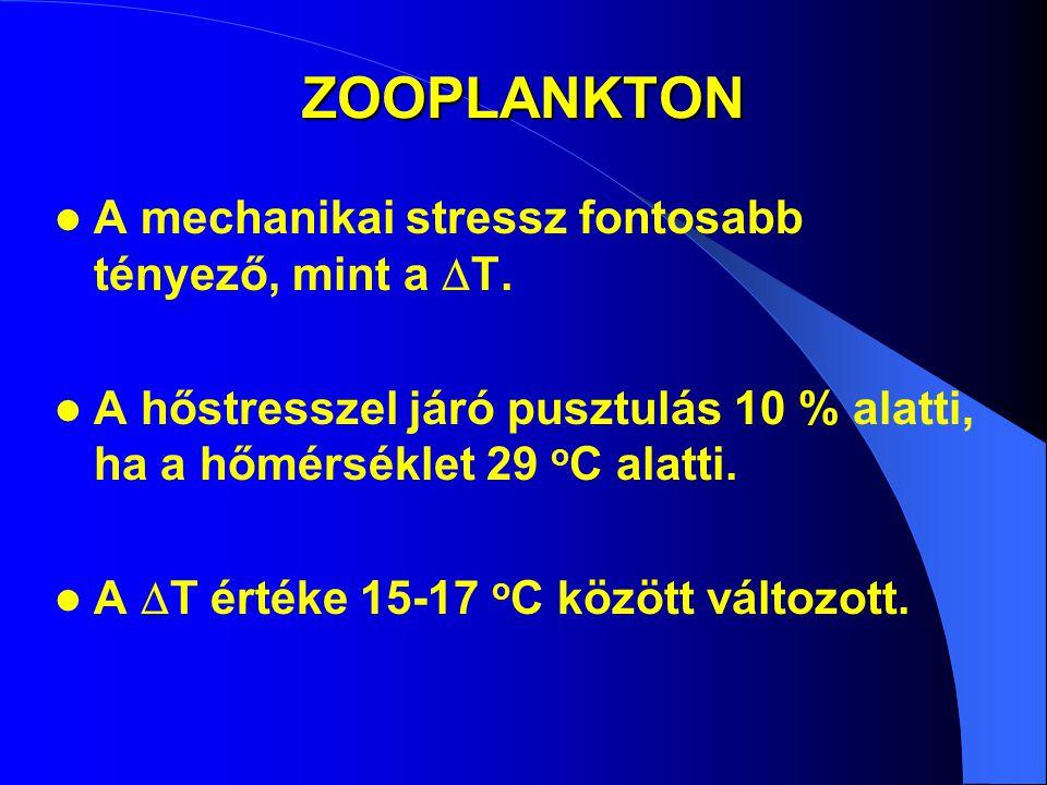 ZOOPLANKTON A mechanikai stressz fontosabb tényező, mint a  T. A hőstresszel járó pusztulás 10 % alatti, ha a hőmérséklet 29 o C alatti. A  T értéke