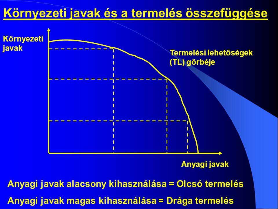Környezeti javak és a termelés összefüggése Anyagi javak alacsony kihasználása = Olcsó termelés Anyagi javak magas kihasználása = Drága termelés Termelési lehetőségek (TL) görbéje Anyagi javak Környezeti javak