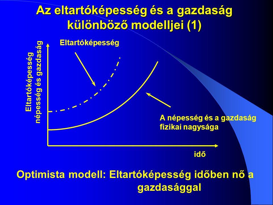 Az eltartóképesség és a gazdaság különböző modelljei (1) Eltartóképesség A népesség és a gazdaság fizikai nagysága idő Eltartóképesség népesség és gazdaság Optimista modell: Eltartóképesség időben nő a gazdasággal