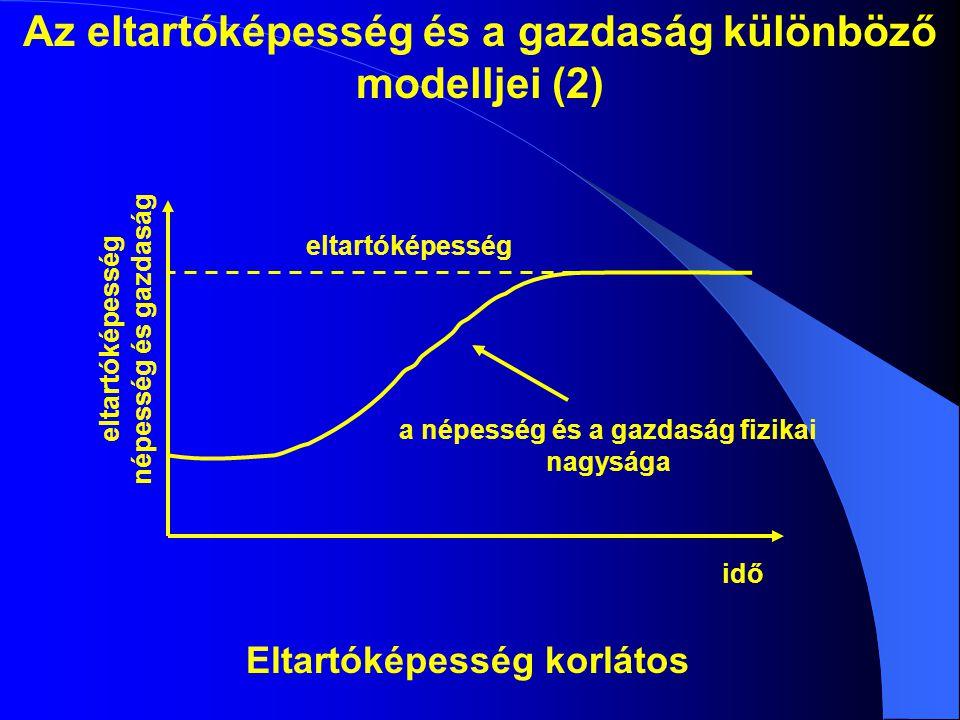 Az eltartóképesség és a gazdaság különböző modelljei (2) eltartóképesség a népesség és a gazdaság fizikai nagysága eltartóképesség népesség és gazdaság idő Eltartóképesség korlátos