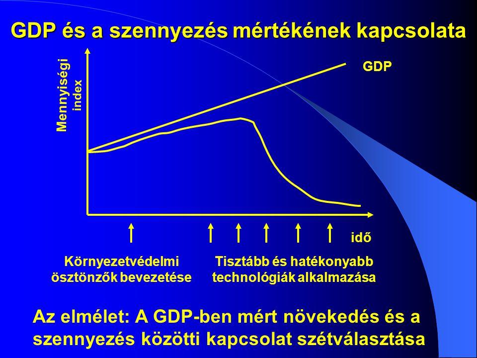 GDP és a szennyezés mértékének kapcsolata GDP Mennyiségi index idő Környezetvédelmi ösztönzők bevezetése Tisztább és hatékonyabb technológiák alkalmazása Az elmélet: A GDP-ben mért növekedés és a szennyezés közötti kapcsolat szétválasztása