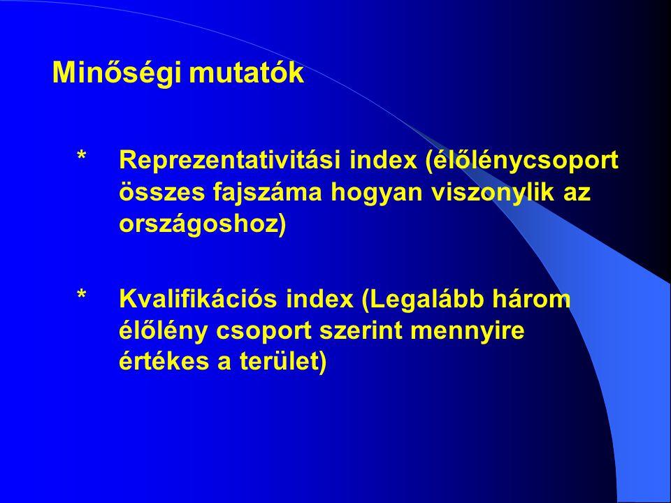 Minőségi mutatók * Reprezentativitási index (élőlénycsoport összes fajszáma hogyan viszonylik az országoshoz) * Kvalifikációs index (Legalább három élőlény csoport szerint mennyire értékes a terület)