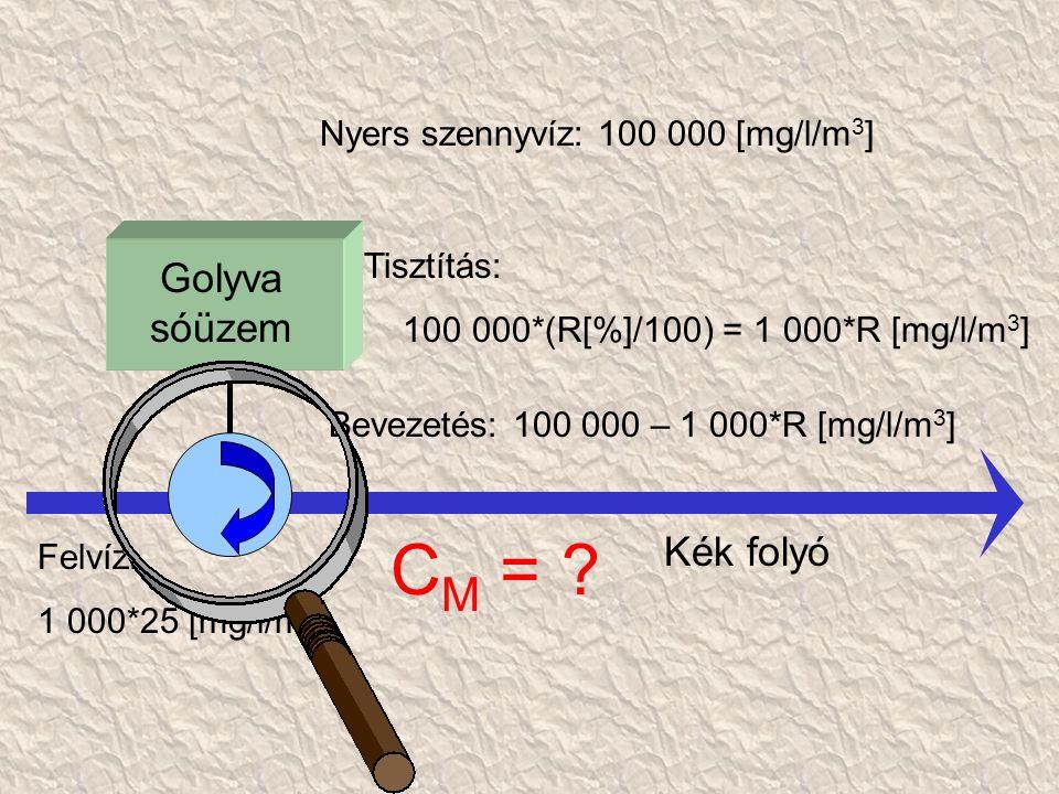 Golyva sóüzem Kék folyó Nyers szennyvíz: 100 000 [mg/l/m 3 ] Tisztítás: 100 000*(R[%]/100) = 1 000*R [mg/l/m 3 ] Bevezetés: 100 000 – 1 000*R [mg/l/m 3 ] Felvíz: 1 000*25 [mg/l/m 3 ] C M =