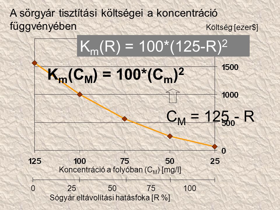 A sörgyár tisztítási költségei a koncentráció függvényében Koncentráció a folyóban (C M ) [mg/l] Költség [ezer$] 0 25 50 75 100 Sógyár eltávolítási hatásfoka [R %] K m (C M ) = 100*(C m ) 2 C M = 125 - R K m (R) = 100*(125-R) 2